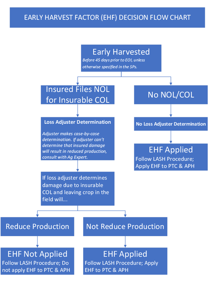 Early Harvest Factor (EHF) Decision Flow Chart